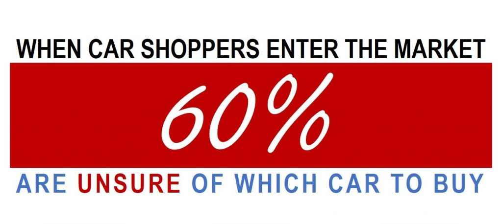 Car Shopping Statistics - 60% Don't Know What They Want