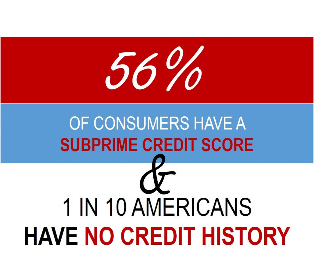 Car Shopper Statistics - 56 Percent have subprime credit