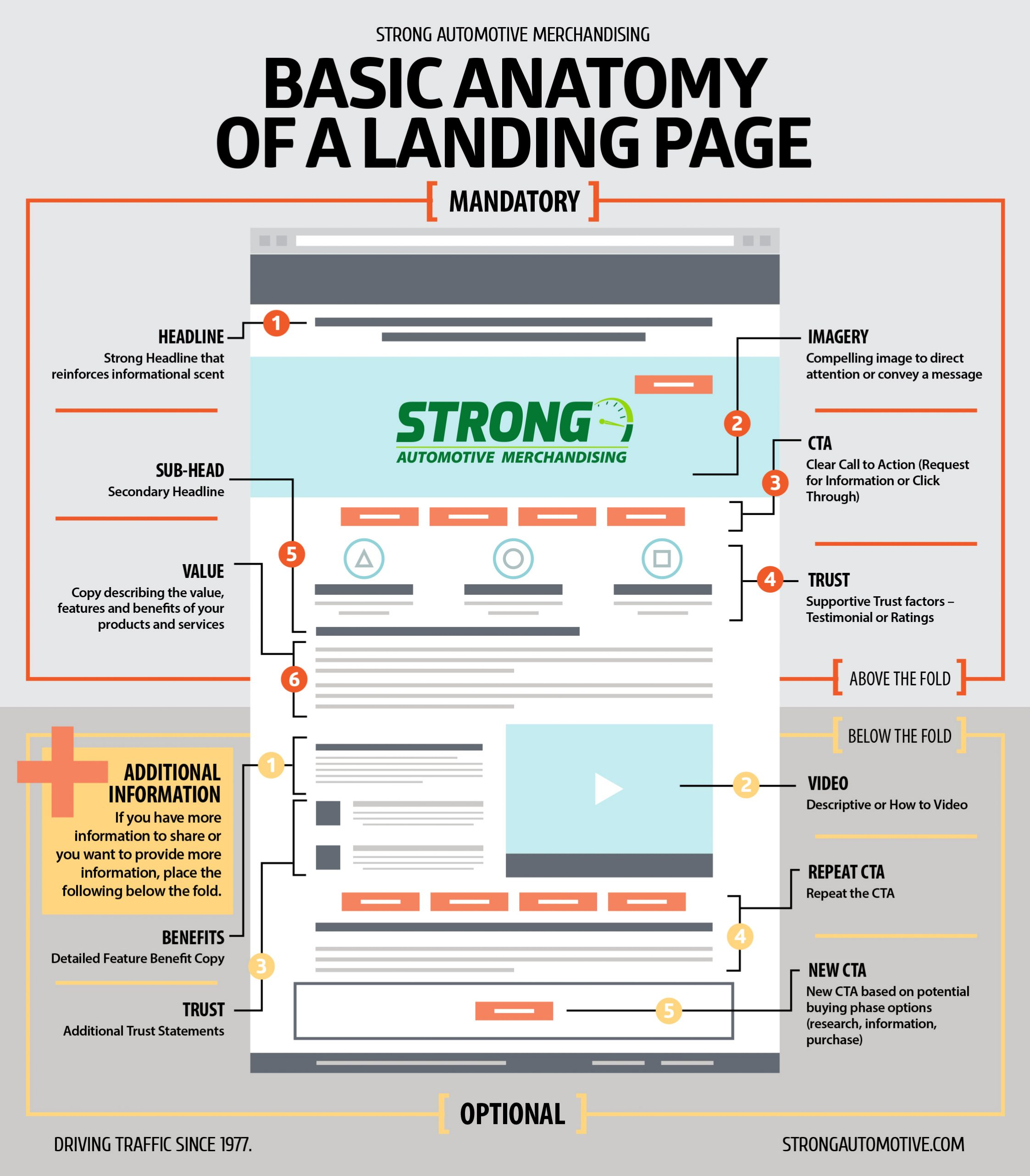 The Basic Anatomy of a Landing Page